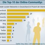 "Wieviele Deutsche nutzen ""Social Media""?"