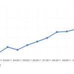 Reichweite Google+: Plus 40 Prozent Visitors im Dezember 2011