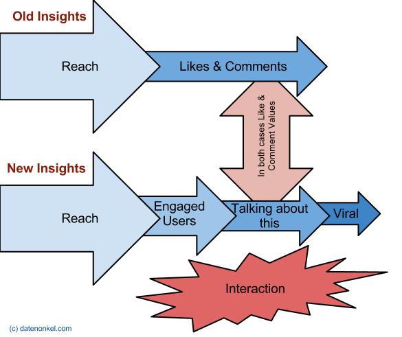 Der Zusammenhang von Reichweite und Interaktion bei Facebook