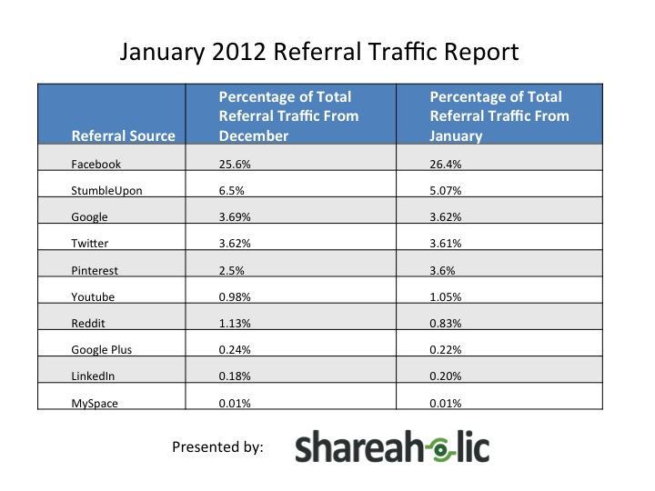 Referral Traffic im Januar 2012 lt. Sharaholic