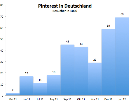 ComScore: Pinterest Visitors in Deutschland
