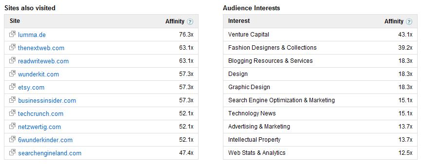 Die Interessen der deutschen Pinterest Nutzer entsprechend DoubleClick AdPlanner