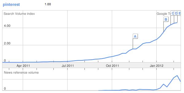 Google Trends: Suchaufkommen Pinterest & Nennungen in der Presse