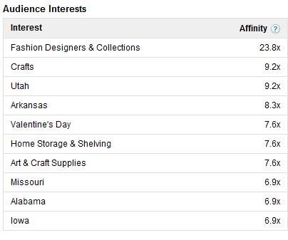 Die Interessenstruktur der Pinterest Besucher entsprechend DoubleClick AdPlanner