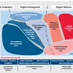 Internet Milieus – Ergebnisse einer SINUS-Studie für das DIVI