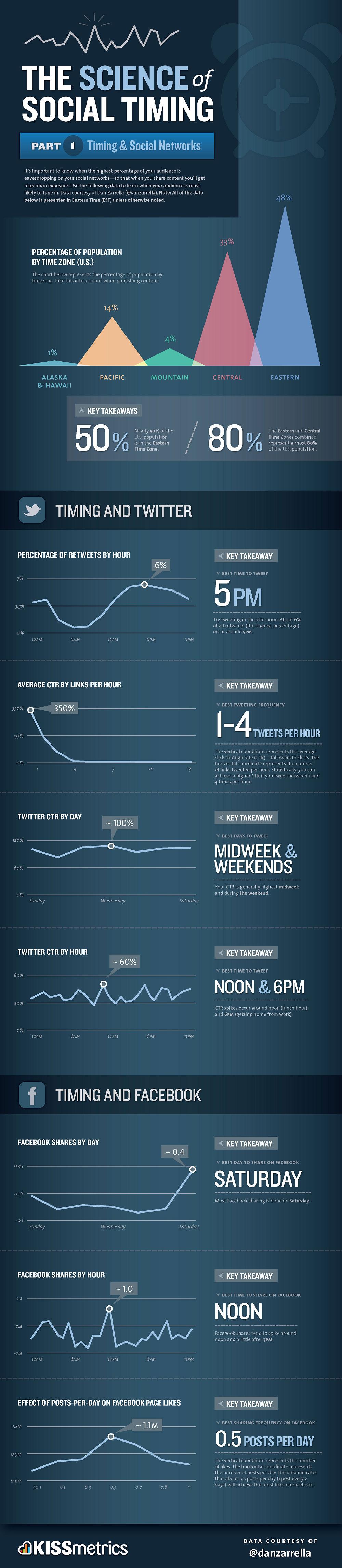 Social Timing als Durchschnitt (Quelle KISSmetrics.com)