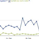 Facebook Insights richtig interpretieren – ein Guide (Teil 3)