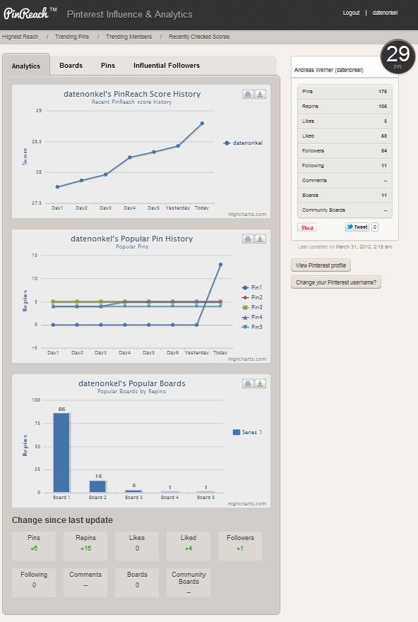PinReach Analytics