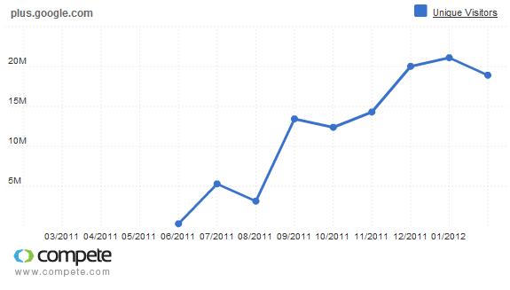 Reichweitenentwicklung Google+ (Quelle: compete.com)