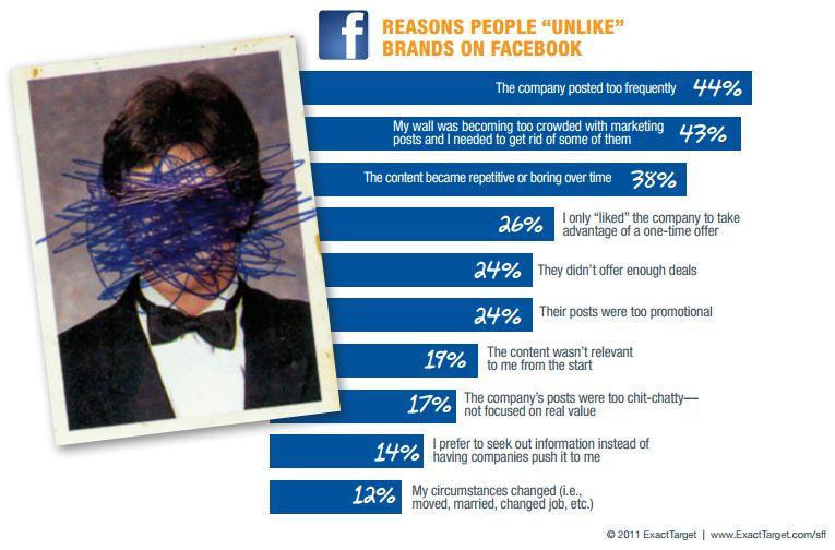 Gründe warum Leuten Facebook Pages nicht mehr gefallen