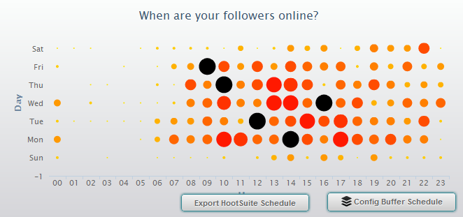 Timing-Empfehlung für Twitter-Nachrichten des Datenonkel von SocialBro