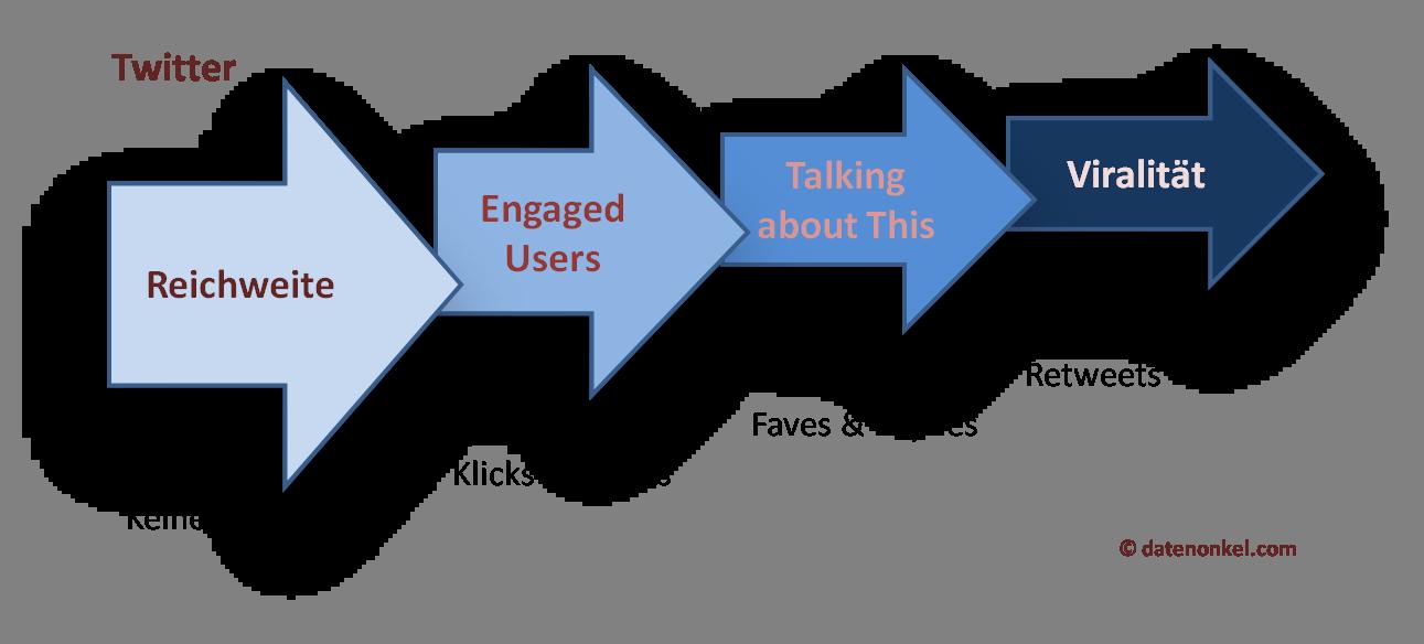 Twitter Measures entsprechend Facebook Struktur