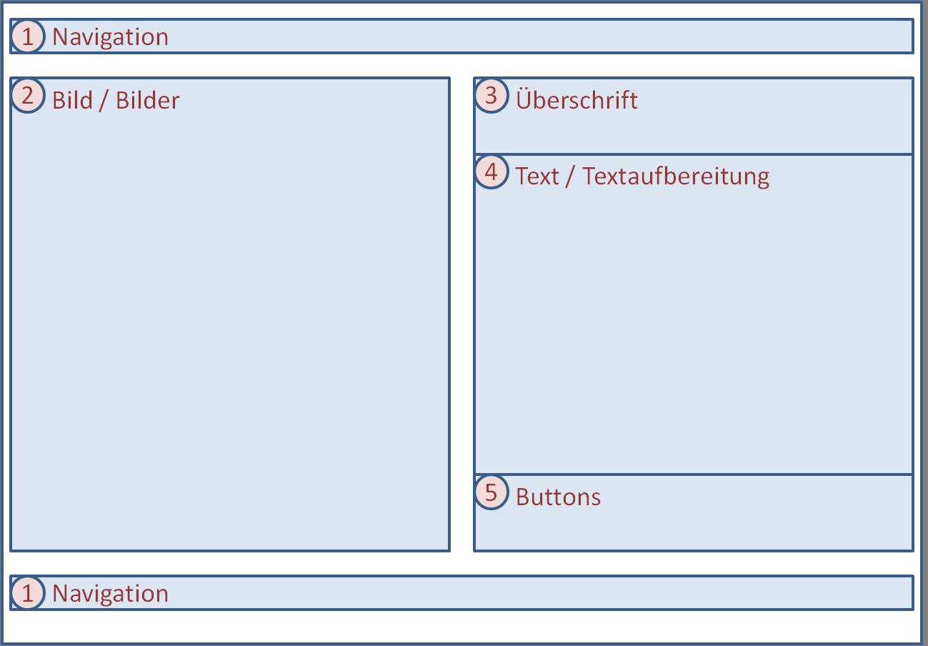 Beispiel-Struktur Landingpage