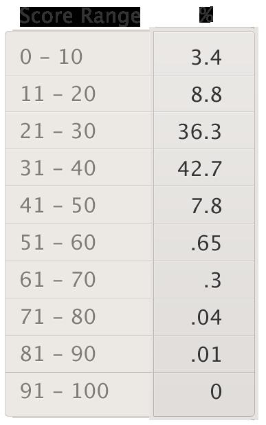 PinReach - Score Verteilung