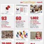 """60 der """"Hot 100"""" US Retailer sind bei Pinterest"""