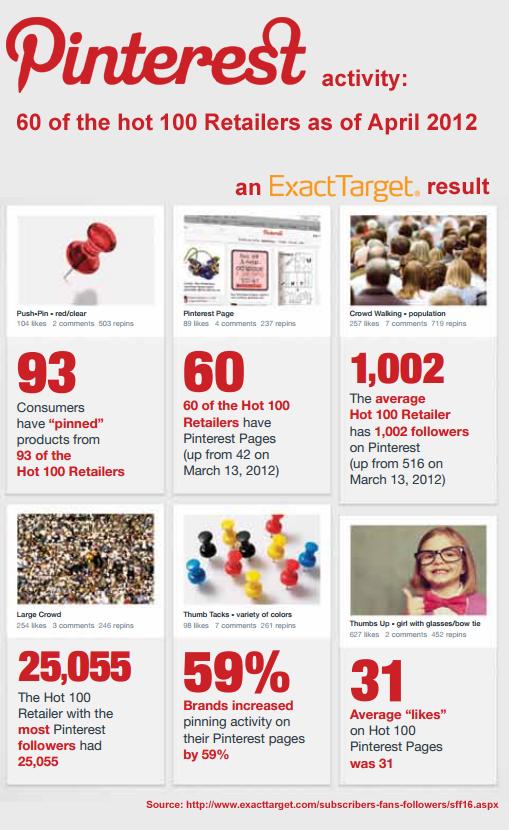 Pinterest Retailer Activity
