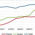 Reichweitenentwicklung der Social Networks in den USA