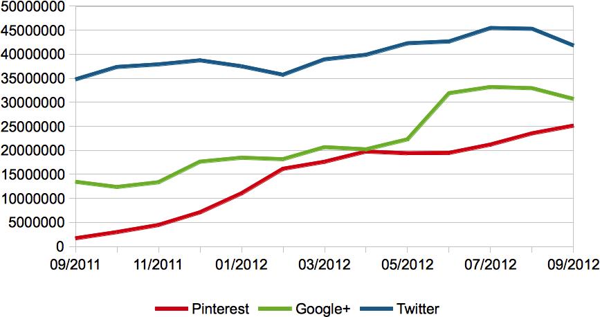 Reichweiten von Twitter, Google+ & Pinterest (Datenquelle: compete.com)