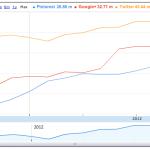 Reichweitenentwicklung Oktober der Social Networks in den USA in einem Google Spreadsheed