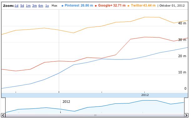 Reichweitenentwicklung Social Networks USA in Google Docs (Datenquelle compete.com)