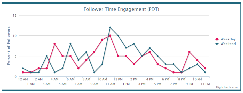 Piqora Follower Time Engagement