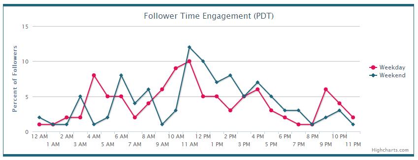 Piqora Follower Time Engagement