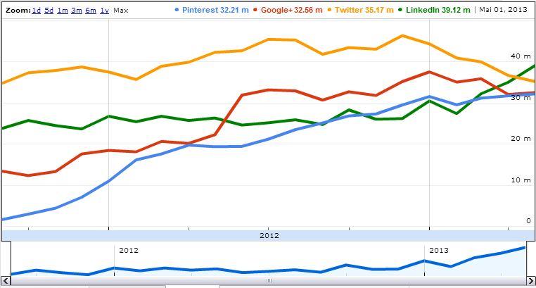 Reichweiten Social Networks USA (Quelle compete.com)