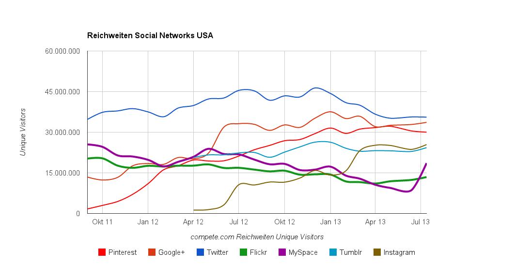 Reichweiten Social Networks USA (Quelle: compete.com)