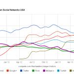 Sommerentwicklungen? Social Network-Reichweiten in den USA