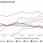 MySpace verdoppelt Reichweite im August – das Social Network der Zukunft?