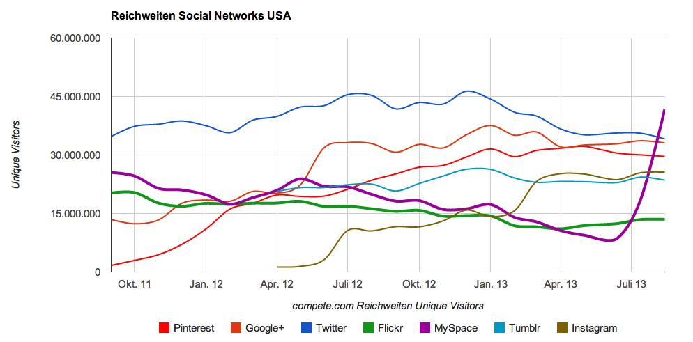 Reichweiten Social Networks USA