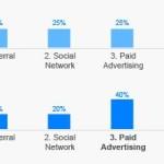 Werbung: Wird Google der dominante Player in den elektronischen Medien?