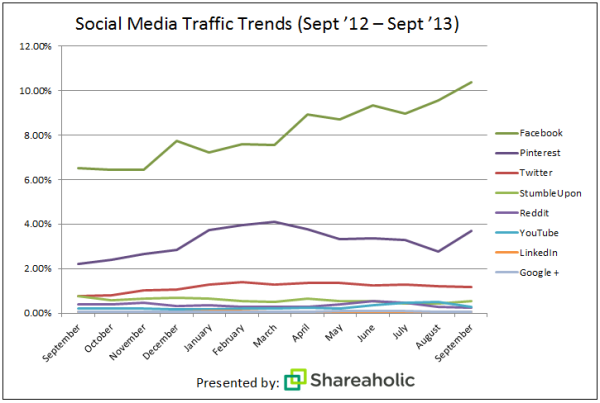 Shareaholic's Social Media Traffic Report