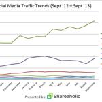Entwicklung Referrals per Social Networks: Facebook, Pinterest & Twitter dominieren