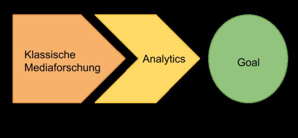 Methoden und Ziele