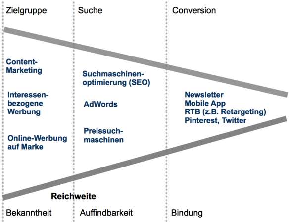 Werbeziele und Conversions-Prozess