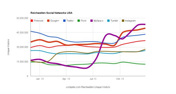 Reichweiten Social Networks USA 2013