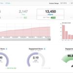 Tailwind App – ein Pinterest-Analytics Tool