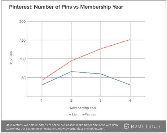 Geschlechter und Pins pro Jahr