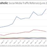 Referrals – Platzhisch Facebook führt und baut Position aus
