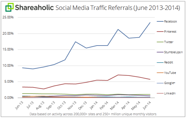 Social Media Traffic Referrals Juli 2013 bis Juni 2014