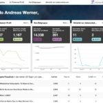 Pinterest Analytics 2.0 – die aktuelle Version bietet sehr viel!
