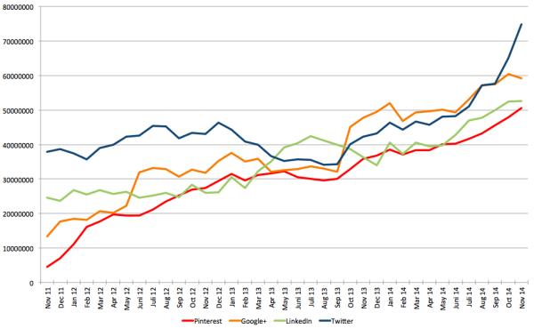 Reichweiten Social Networks USA 2011-2014