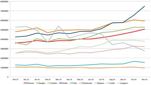 Reichweiten Social Networks USA 2014