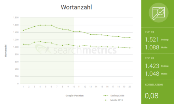 Wortzahl Searchmetrics