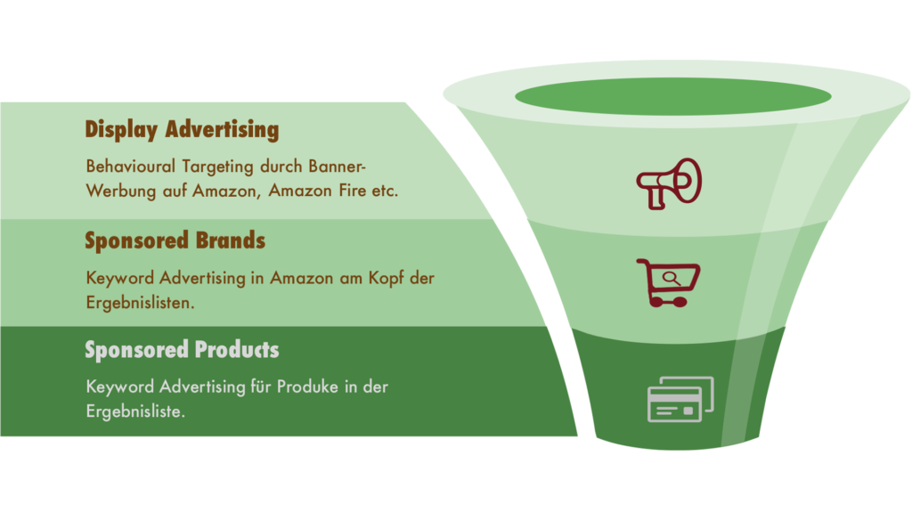 Amazon Advertising Funnel