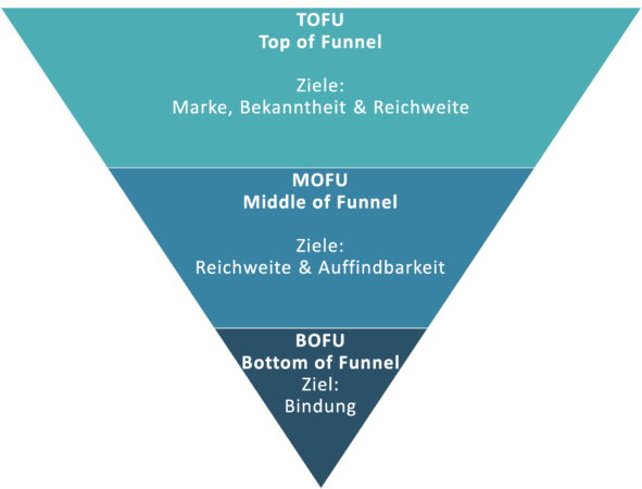 TOFU MOFU BOFU - Ziele