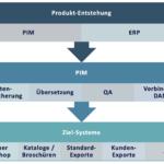 Einsatz von PIMs in betrieblichen Prozessen