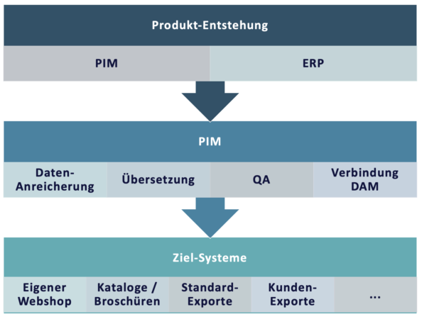 PIM im Produktdatenfluss eines Herstellers