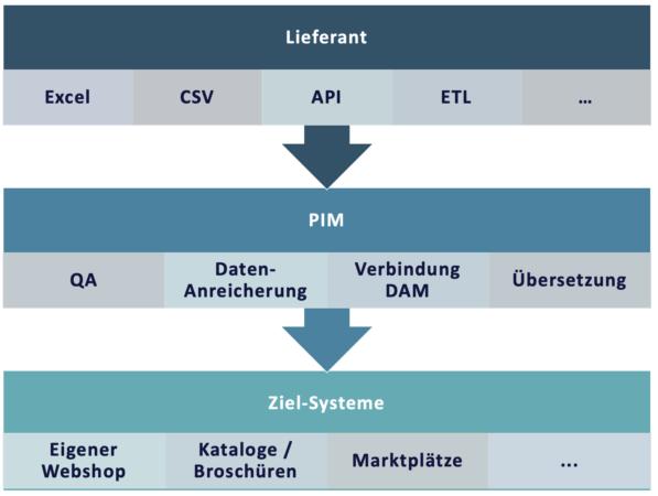 PIM im Produktdatenfluss eines Händlers